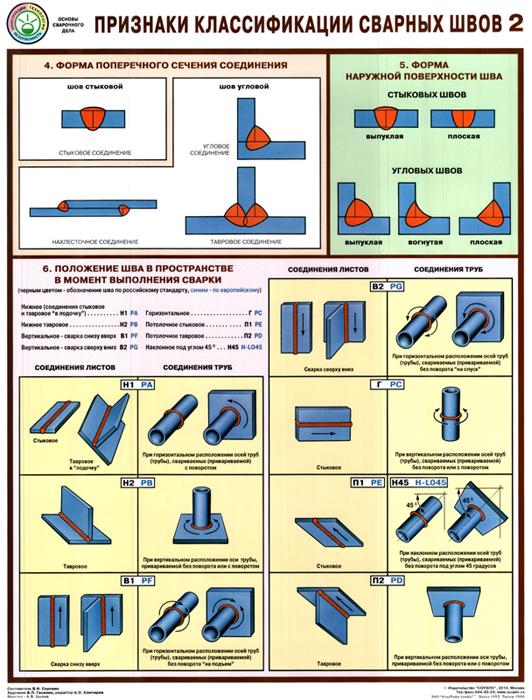 Последовательность выполнения операций при различных видах соединения труб